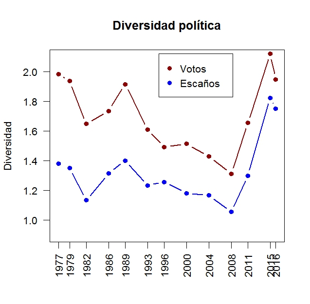 DivPolitica1977-2016