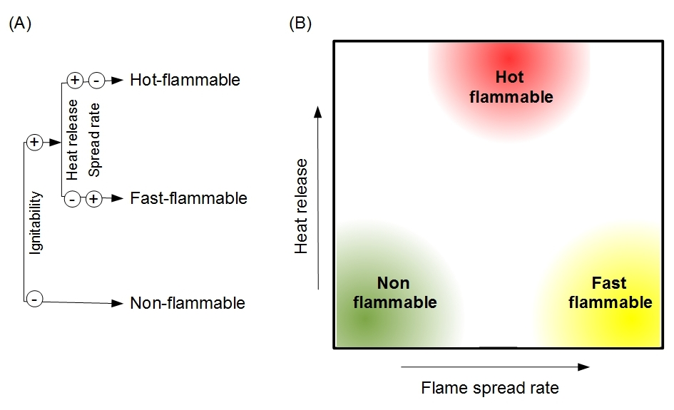 flammability-strategies